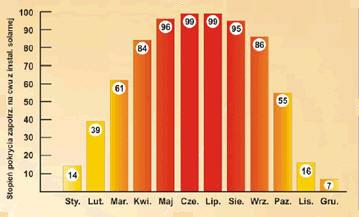 Szacunkowy stopień pokrycia zapotrzebowania napodgrzewanie ciepłej wody użytkowej energią słoneczną przy wykorzystaniu prawidłowo dobranej iwykonanej instalacji solarnego podgrzewacza